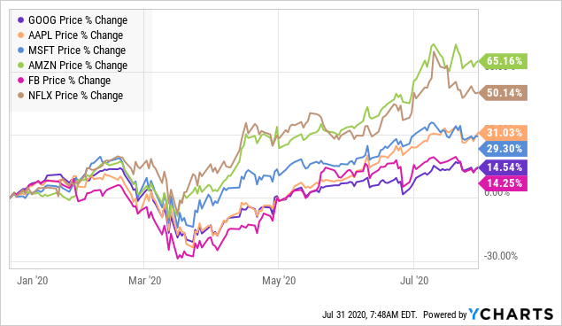 Amazon Why The Stock Price Could Soon Rise To 5 000 Nasdaq Amzn Seeking Alpha