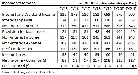 Primer pronóstico de ingresos de Bancorp en el medio oeste