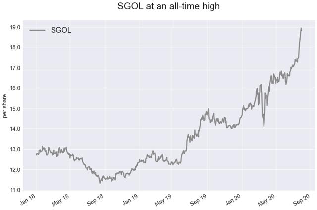 SGOL Weekly: The Bull Run Will Continue (NYSEARCA:SGOL) 1