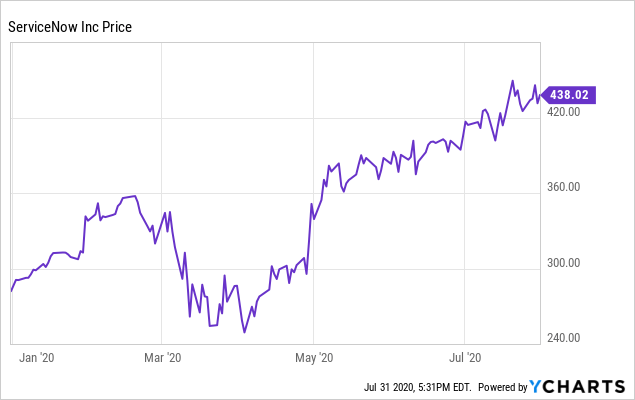 Beware ServiceNow As It Decelerates (NYSE:NOW)