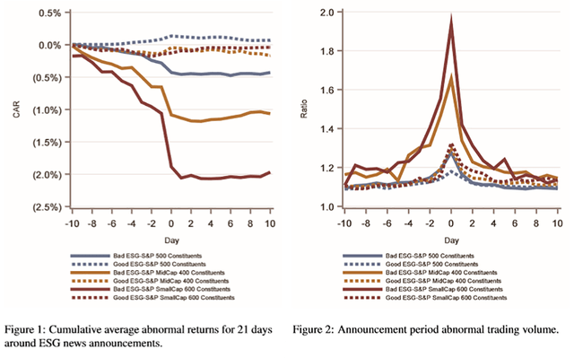 Two charts,Figure1: Cumulativeaverageabnormalreturnsfor21days around ESG news announcements and Figure 2: Announcement period abnormal trading volume.