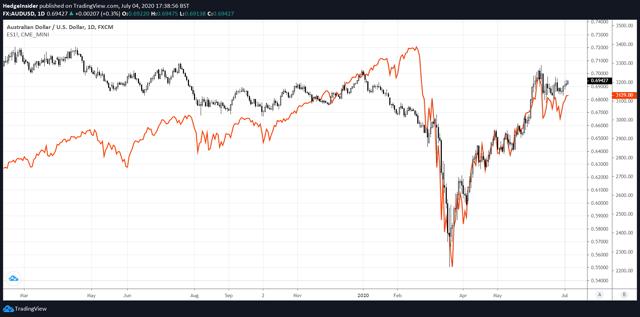 AUD/USD vs. S&P 500 Futures