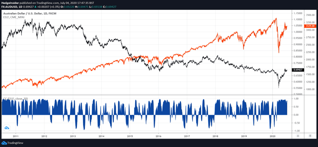 Correlation between AUD/USD and S&P 500 Futures