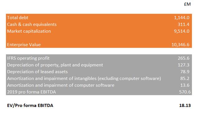 Análisis de EV / EBITDA de Rentokil