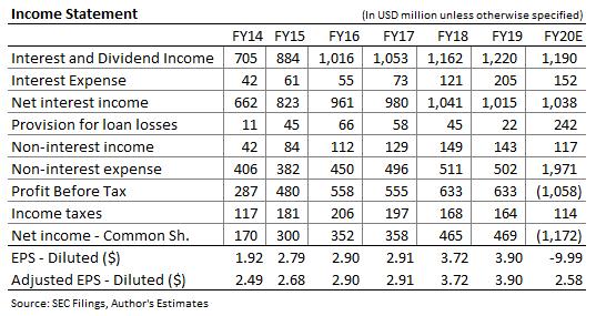 Pronóstico de ingresos de PacWest Bancorp