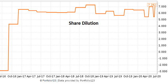 Ooma historical chart of share dilution