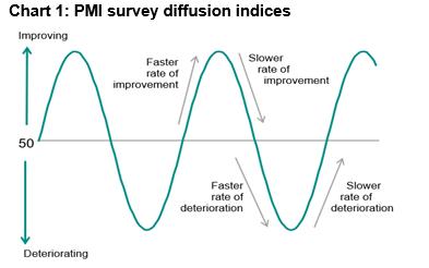 seekingalpha.com - Markit - Interpreting The Manufacturing PMI Output Indices Post-COVID