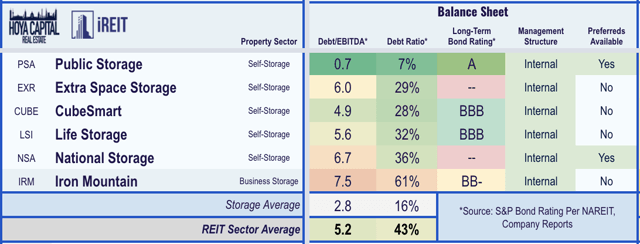 self-storage REITs balance sheets