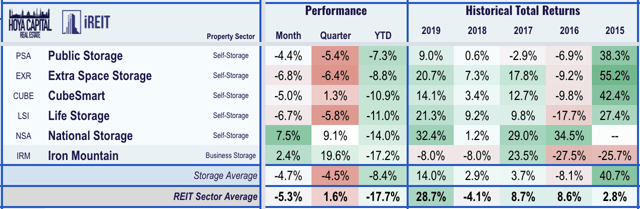 self-storage reit performance