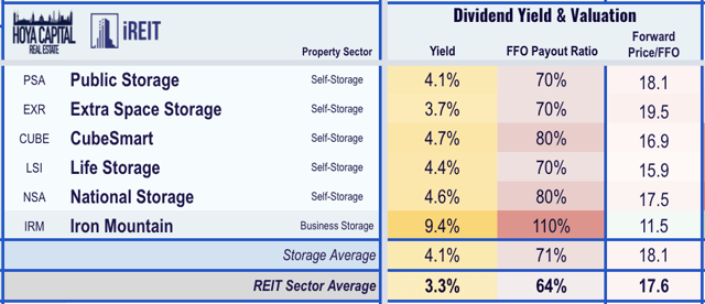 self-storage REIT dividend yields