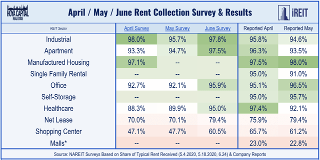 self storage REIT rent colleciton july 2020