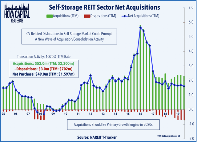 self-storage REIT acquisitions