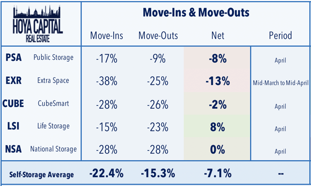 self storage REIT move ins move outs