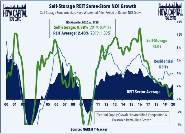 self-storage REIT same-store NOI growth