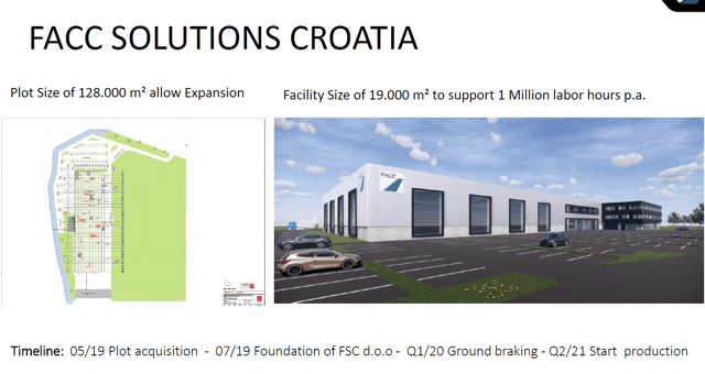 FACC Stock analysis - Croatia Growth