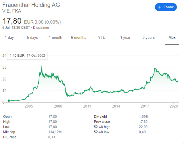 Frauenthal Holding AG stock price historical chart