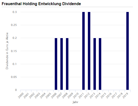 Frauenthal Holding AG dividend – Source: Borse Frauenthal Dividende