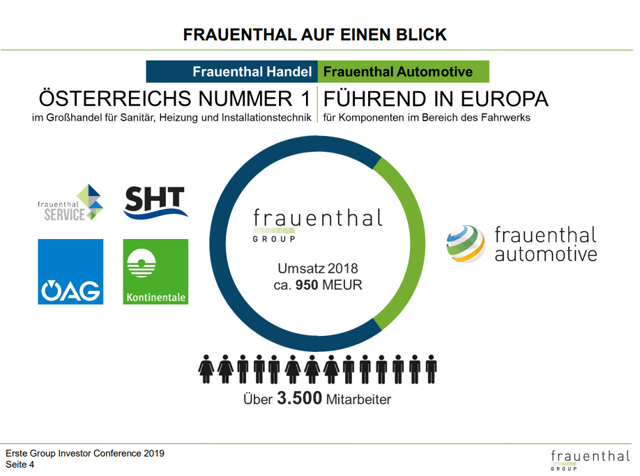 Frauenthal Holding AG stock analysis – Business overview - Source: Frauenthal Investor Relations Presentation