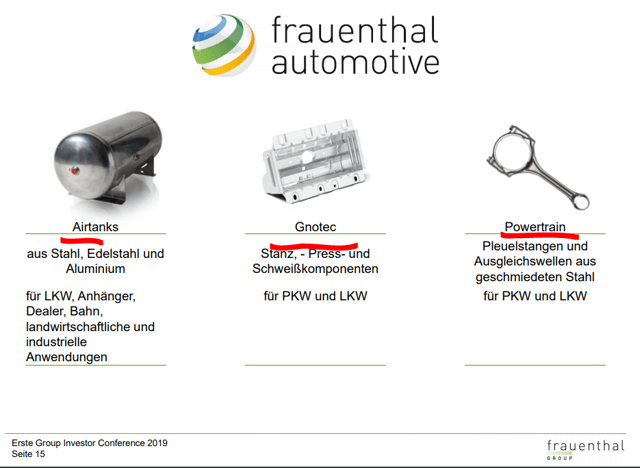 Frauenthal Holding AG stock analysis – Automotive segment - Source: Frauenthal Investor Relations Presentation