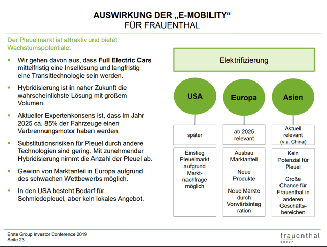 Frauenthal Holding AG stock analysis – E-mobility opportunity - Source: Frauenthal Investor Relations Presentation