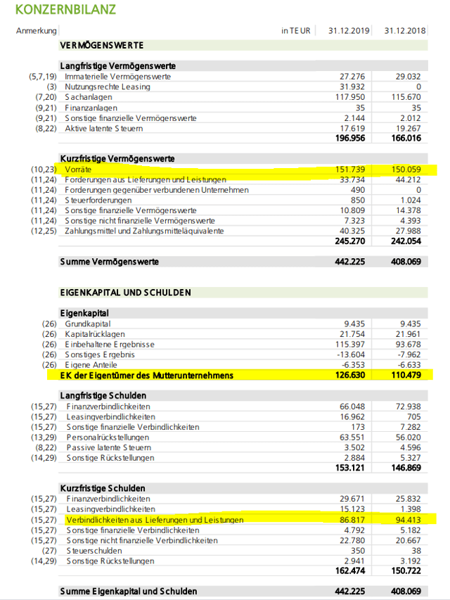 Frauenthal Holding Stock Analysis – Balance sheet – Source: 2019 Annual Report Frauenthal
