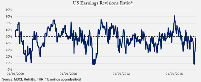 US earnings revisions ratio