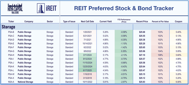 storage reit preferreds