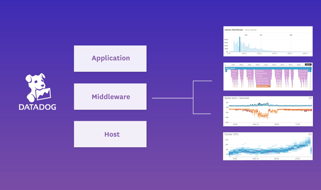 Datadog APM Product Overview