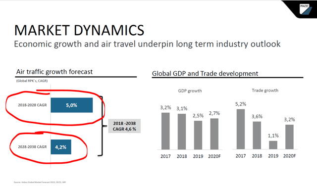 Airport stocks – demand growth – Source: FACC Stock Analysis