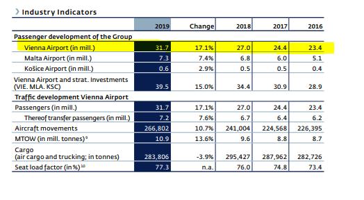 Vienna International Airport Stock Analysis – Traffic – Source: Wien Flughafen 2019 Annual report