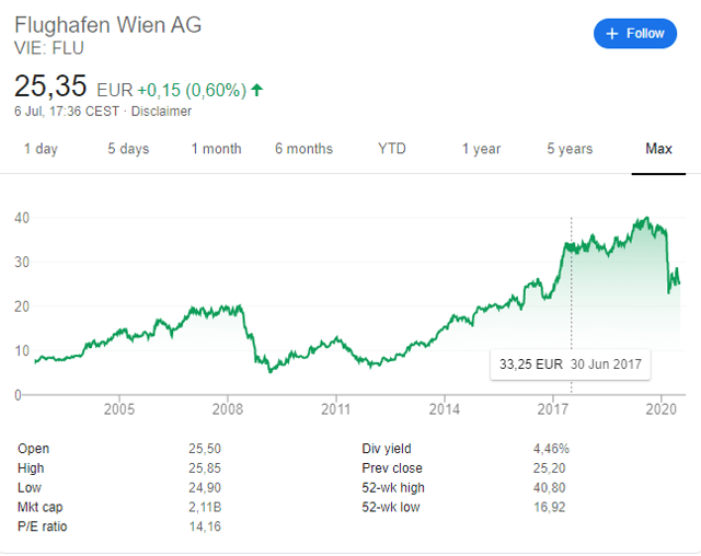 Vienna International Airport Stock Price Chart