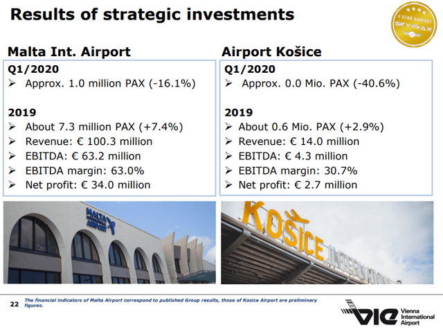 Vienna International Airport Stock Analysis – Investments – Source: Vienna Airport Investor Relations