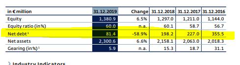 Wien Flughafen Stock Analysis – Net debt decline – Source: Wien Flughafen 2019 Annual report