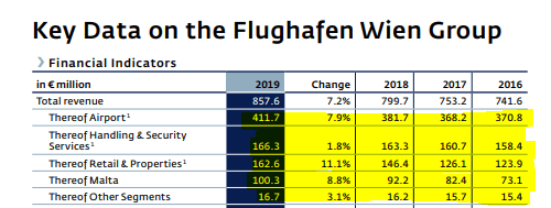 Vienna International Airport Stock Analysis – Revenue growth per segment – Source: Wien Flughafen 2019 Annual report