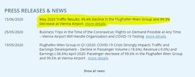 Wien Flughafen – traffic decline in May 2020 of 99% - Source: Vienna Airport