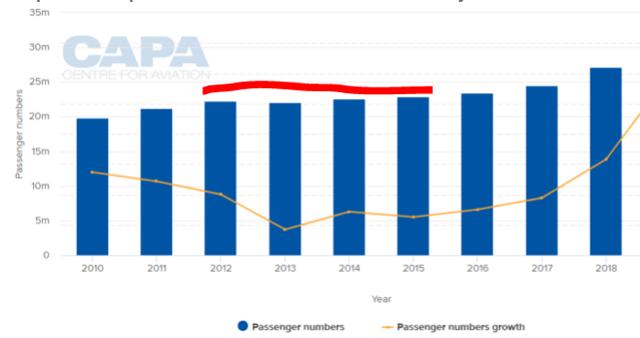 Vienna Airport Stock Analysis – Traffic – Source: CAPA