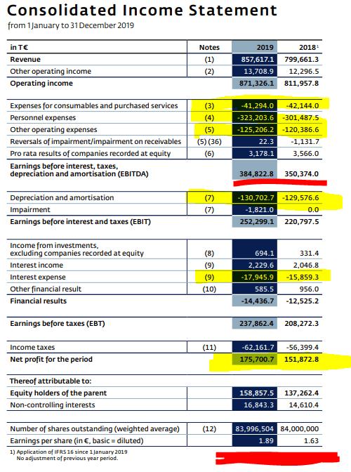Wien Flughafen Stock Analysis – Income statement – Source: Wien Flughafen 2019 Annual report