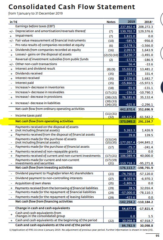 Wien Flughafen Stock Analysis – Balance sheet – Source: Wien Flughafen 2019 Annual report