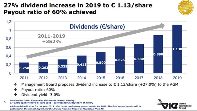 Wien Flughafen Stock analysis – dividend – 2019 Investor presentation