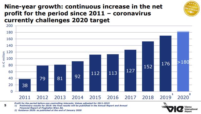 Wien Flughafen Stock analysis – Past net profit growth – 2019 Investor presentation