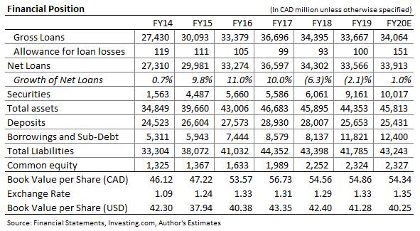 Laurentian Bank of Canada Balance Sheet Forecast
