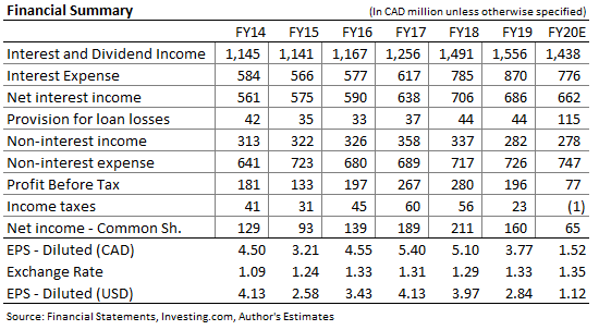 Laurentian Bank of Canada Income Forecast