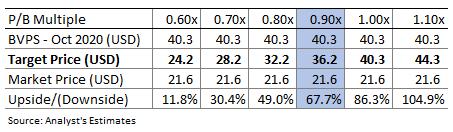 Laurentian Bank of Canada Valuation Sensitivity