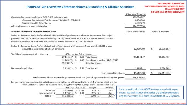 AGEN fully diluted shares outstanding