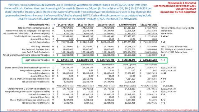 AGEN market cap to enterprise valuation