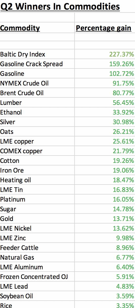 Commodities - Second Quarter 2020 Review (NYSEARCA:DBC) 1