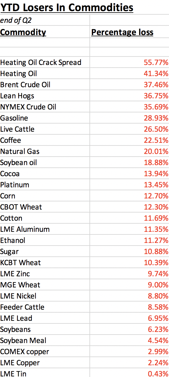 Commodities - Second Quarter 2020 Review (NYSEARCA:DBC) 4