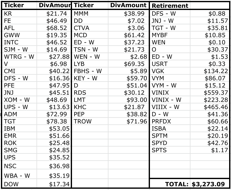 Dividend Income Summary: Lanny's June 2020 Summary