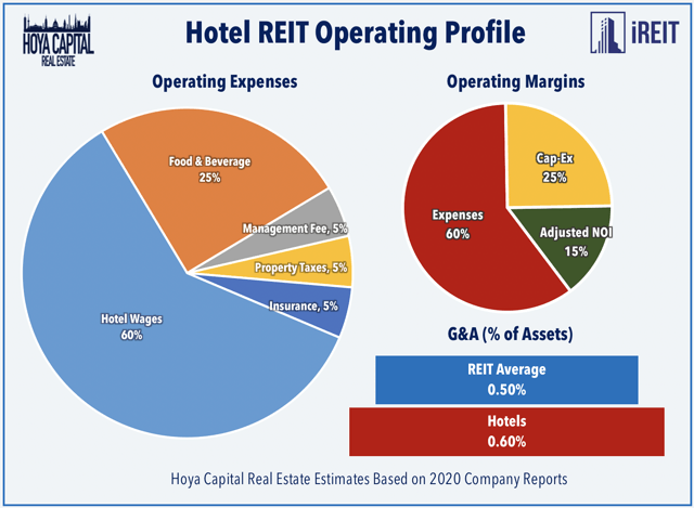 hotel REIT operating