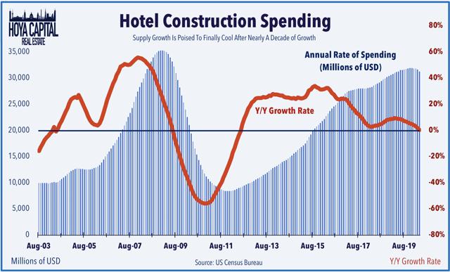hotel construction spending